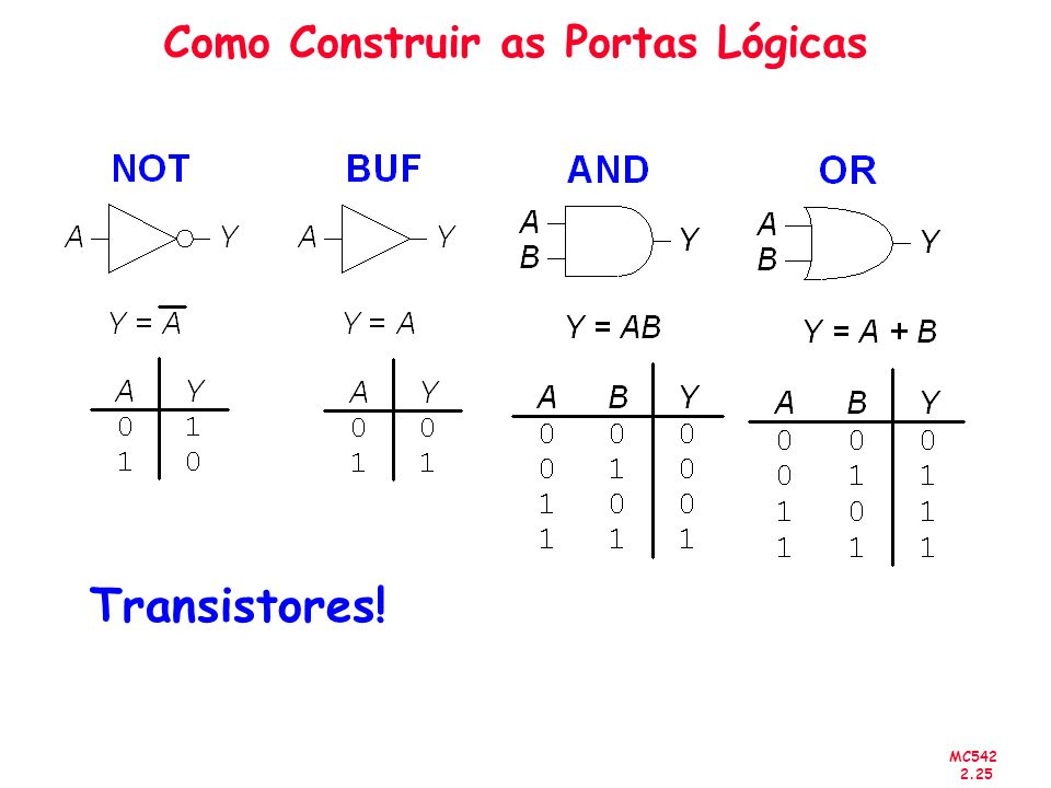 Como Construir as Portas Lógicas