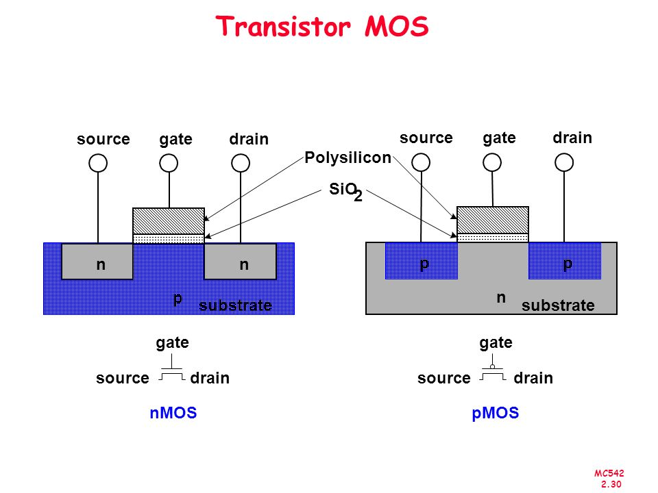 Transistor MOS source gate drain source gate drain Polysilicon SiO 2 n
