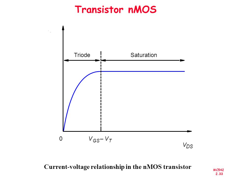 Current-voltage relationship in the nMOS transistor
