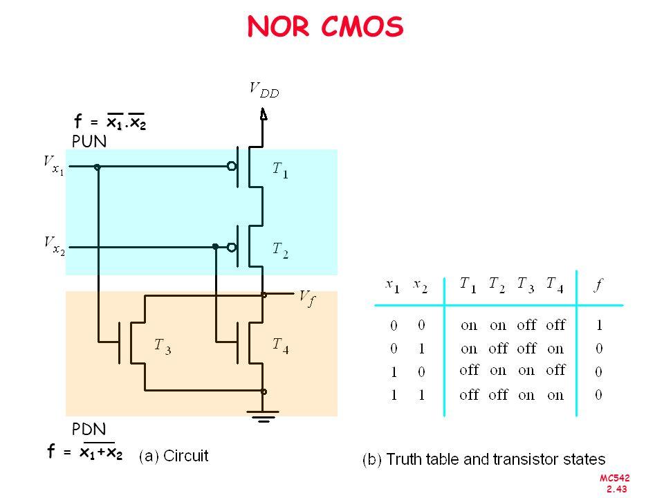 NOR CMOS f = x1.x2 PUN PDN f = x1+x2