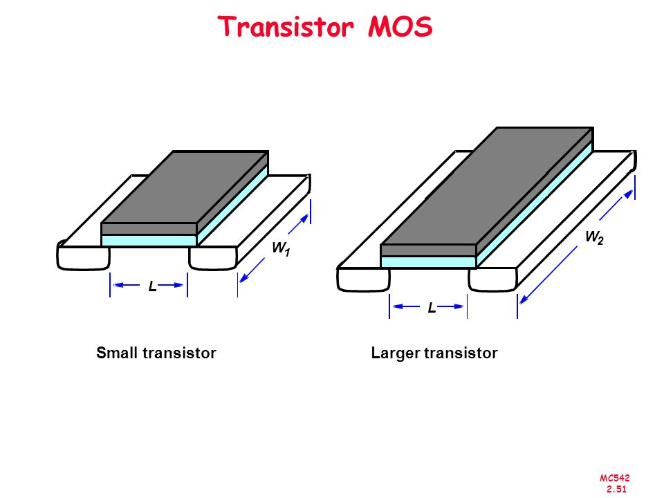 Transistor MOS + L W 2 Larger transistor Small transistor L W 1