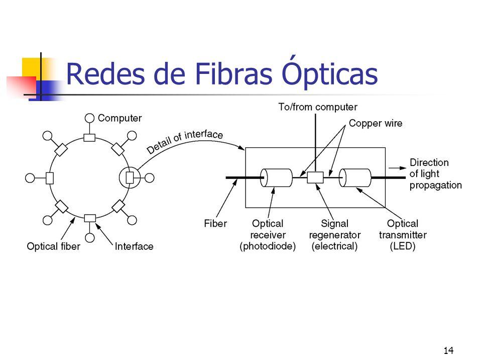 Redes de Fibras Ópticas