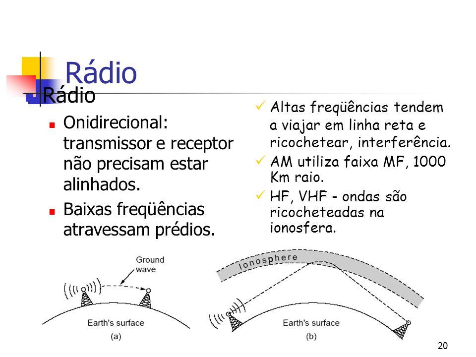 Rádio Altas freqüências tendem a viajar em linha reta e ricochetear, interferência. AM utiliza faixa MF, 1000 Km raio.