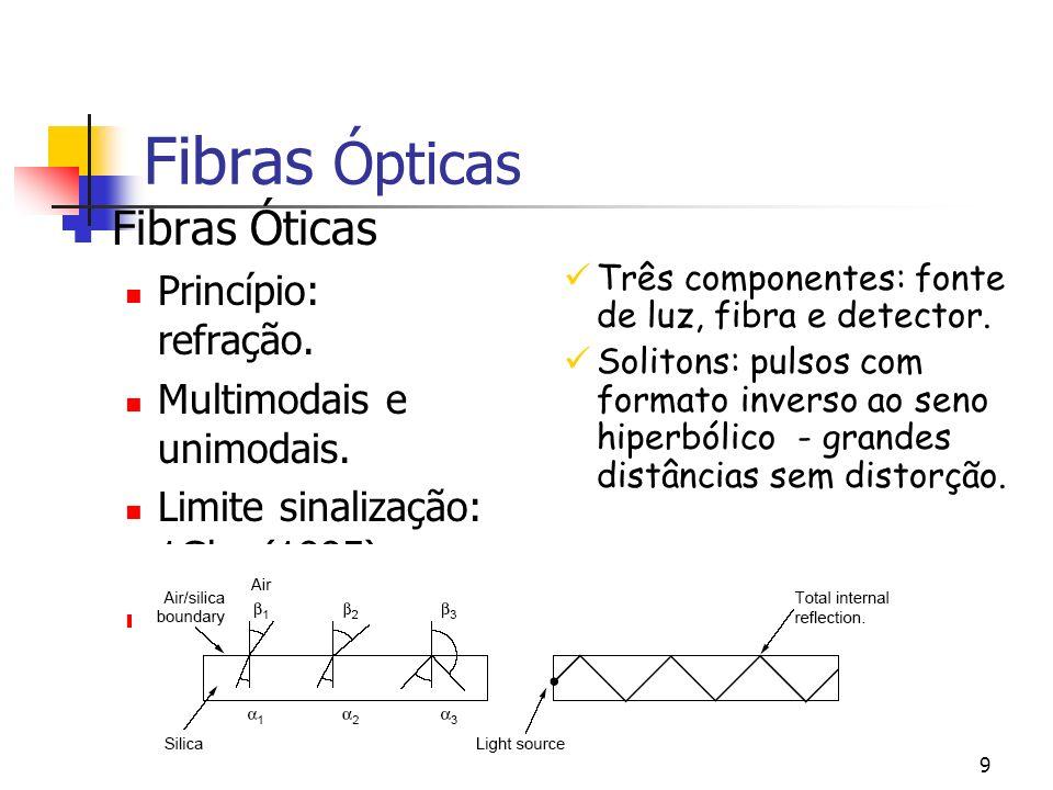 Fibras Ópticas Fibras Óticas Princípio: refração.