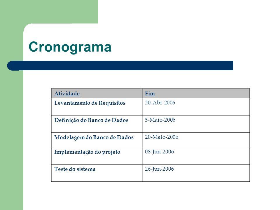 Cronograma Atividade Fim Levantamento de Requisitos 30-Abr-2006
