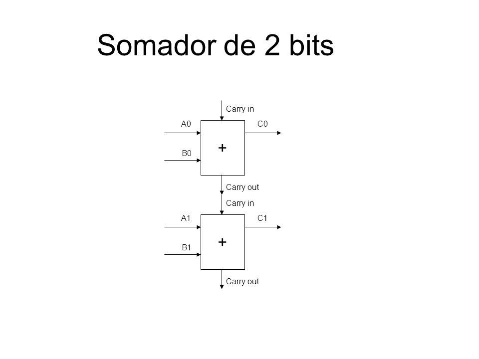 Somador de 2 bits + + A0 B0 C0 Carry in Carry out A1 B1 C1 Carry in