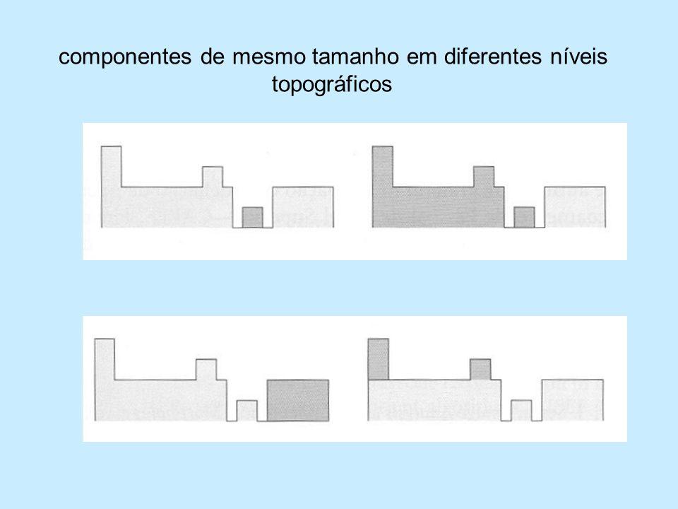 componentes de mesmo tamanho em diferentes níveis