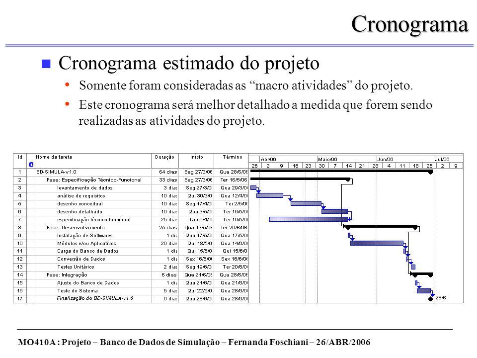 Cronograma Cronograma estimado do projeto