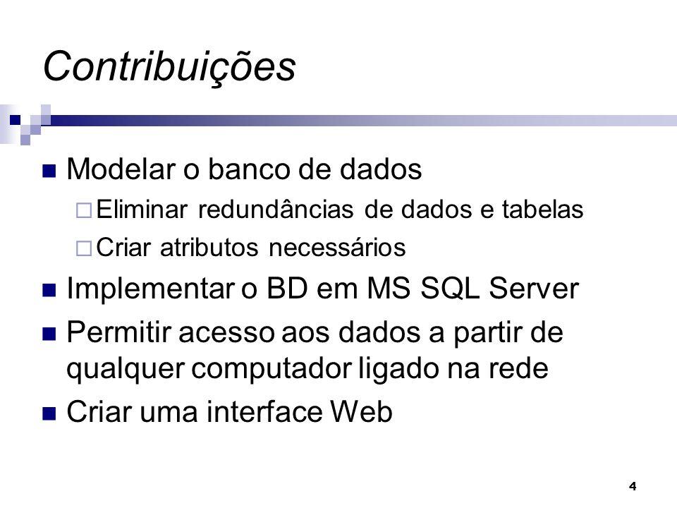 Contribuições Modelar o banco de dados