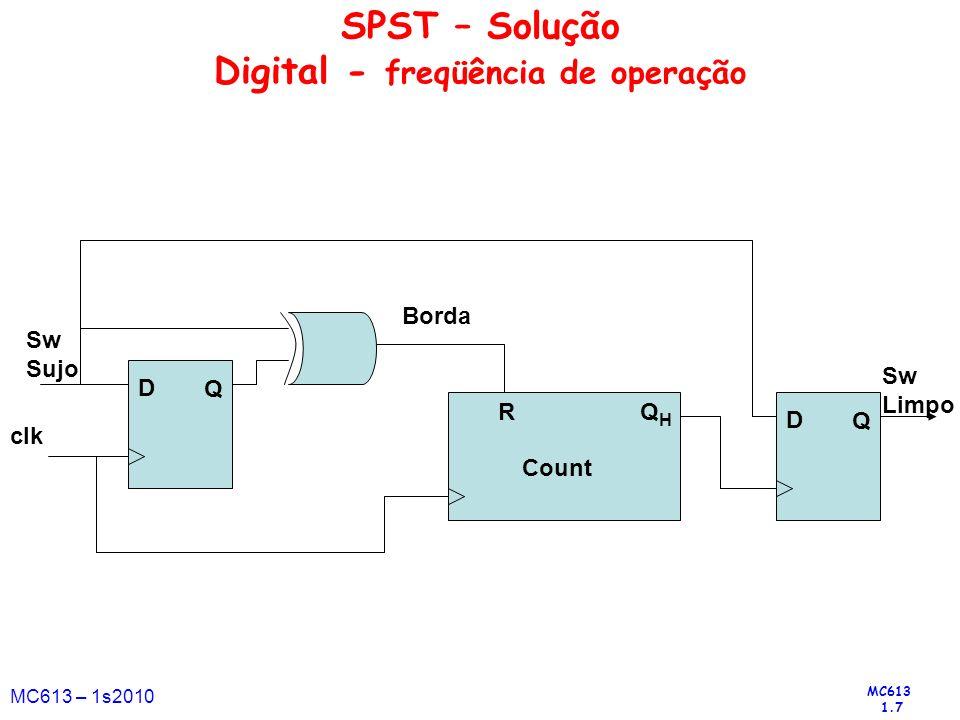 SPST – Solução Digital - freqüência de operação