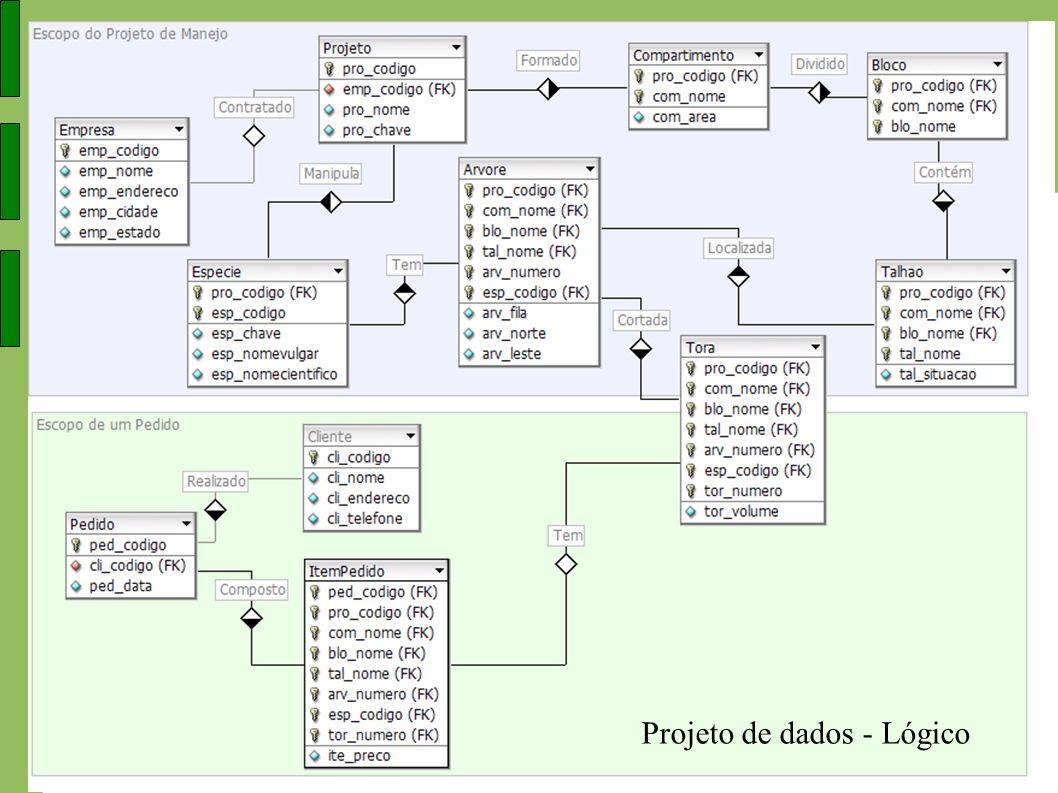 Projeto de dados - Lógico