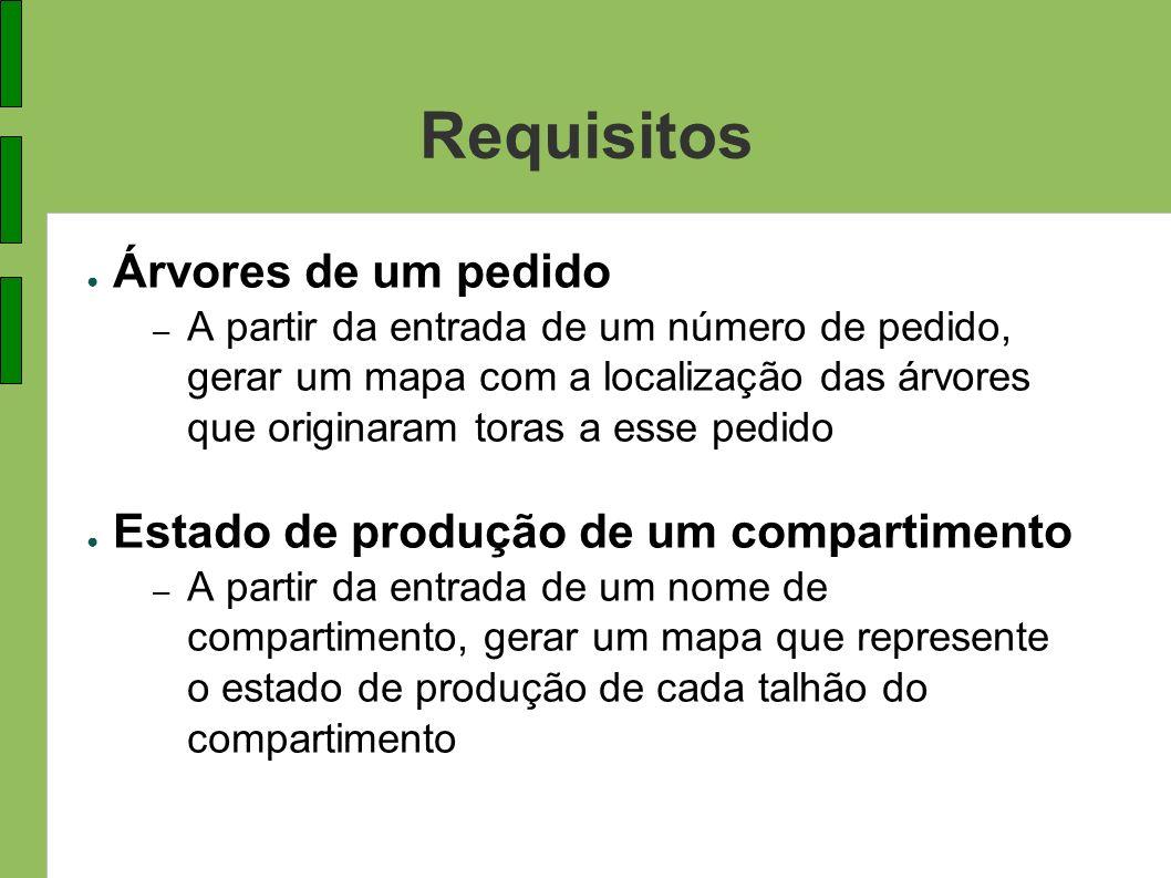 Requisitos Árvores de um pedido Estado de produção de um compartimento