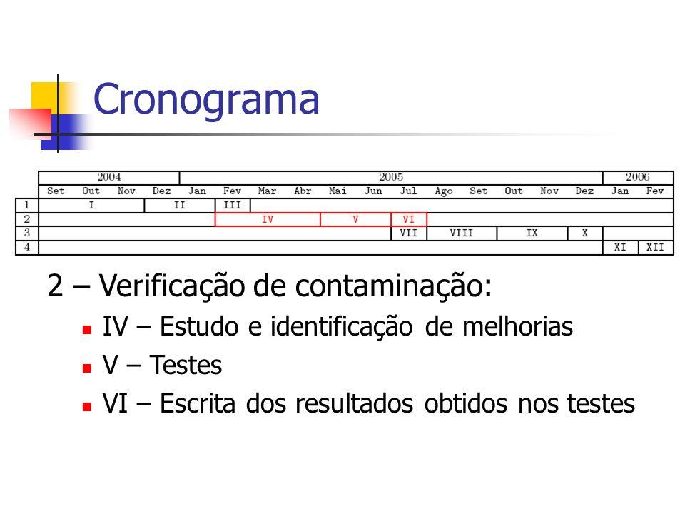 Cronograma 2 – Verificação de contaminação: