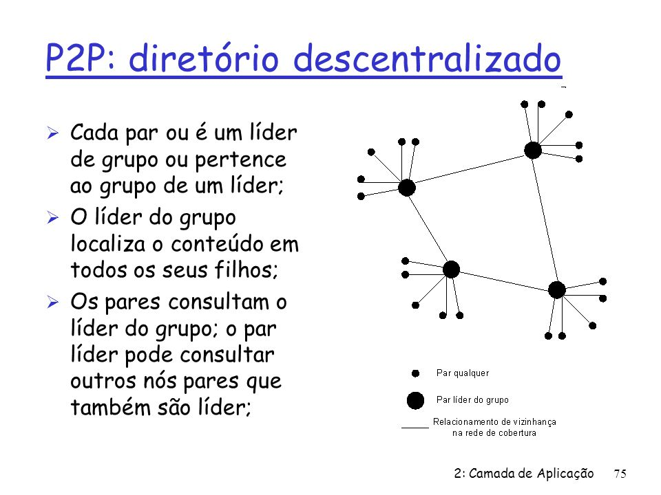 P2P: diretório descentralizado
