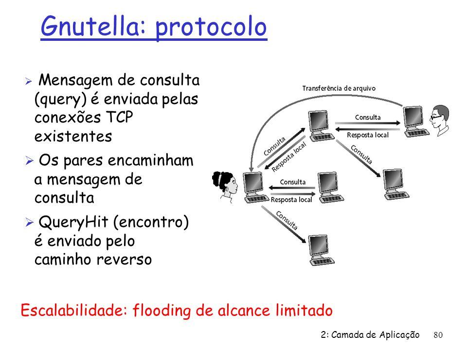 Gnutella: protocolo Os pares encaminham a mensagem de consulta