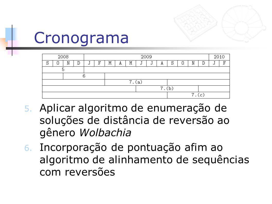 Cronograma Aplicar algoritmo de enumeração de soluções de distância de reversão ao gênero Wolbachia.