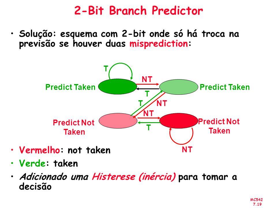 2-Bit Branch Predictor Solução: esquema com 2-bit onde só há troca na previsão se houver duas misprediction: