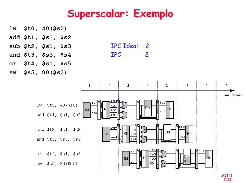 Superscalar: Exemplolw $t0, 40($s0) add $t1, $s1, $s2 sub $t2, $s1, $s3 IPC Ideal: 2 and $t3, $s3, $s4 IPC: 2 or $t4, $s1, $s5 sw $s5, 80($s0)