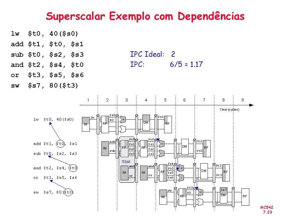 Superscalar Exemplo com Dependências