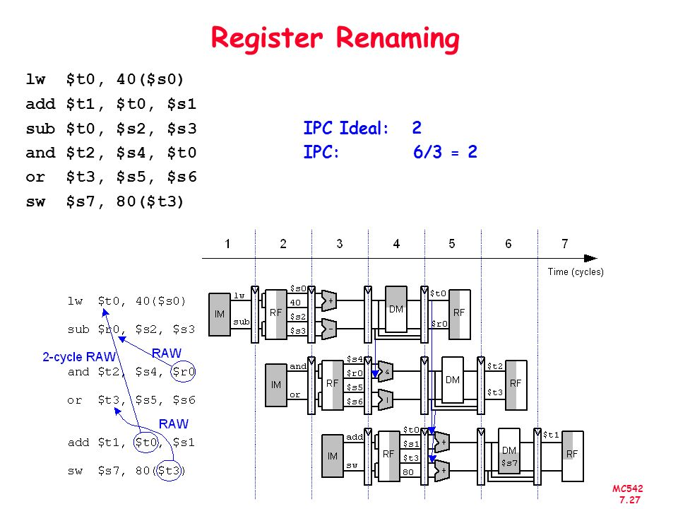 Register Renaminglw $t0, 40($s0) add $t1, $t0, $s1 sub $t0, $s2, $s3 IPC Ideal: 2 and $t2, $s4, $t0 IPC: 6/3 = 2 or $t3, $s5, $s6 sw $s7, 80($t3)