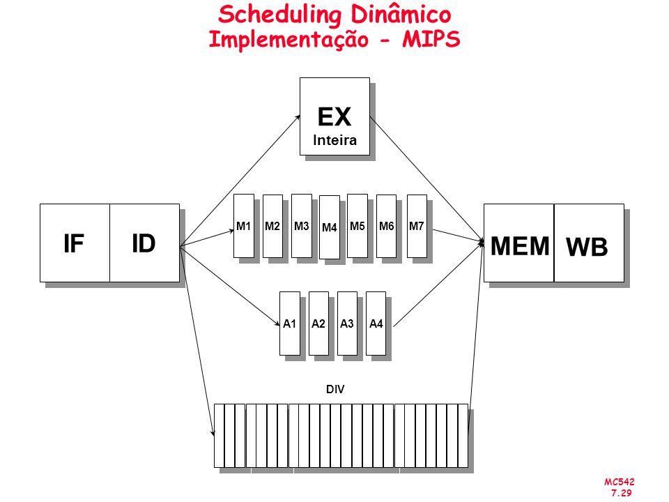 Scheduling Dinâmico Implementação - MIPS