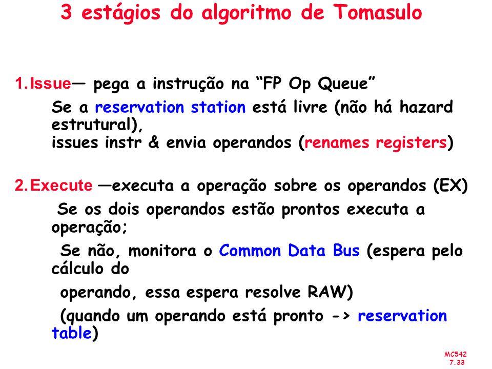 3 estágios do algoritmo de Tomasulo