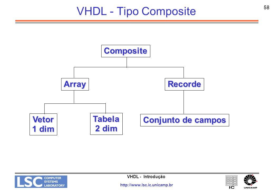 VHDL - Tipo Composite Composite Array Vetor 1 dim Tabela 2 dim Recorde