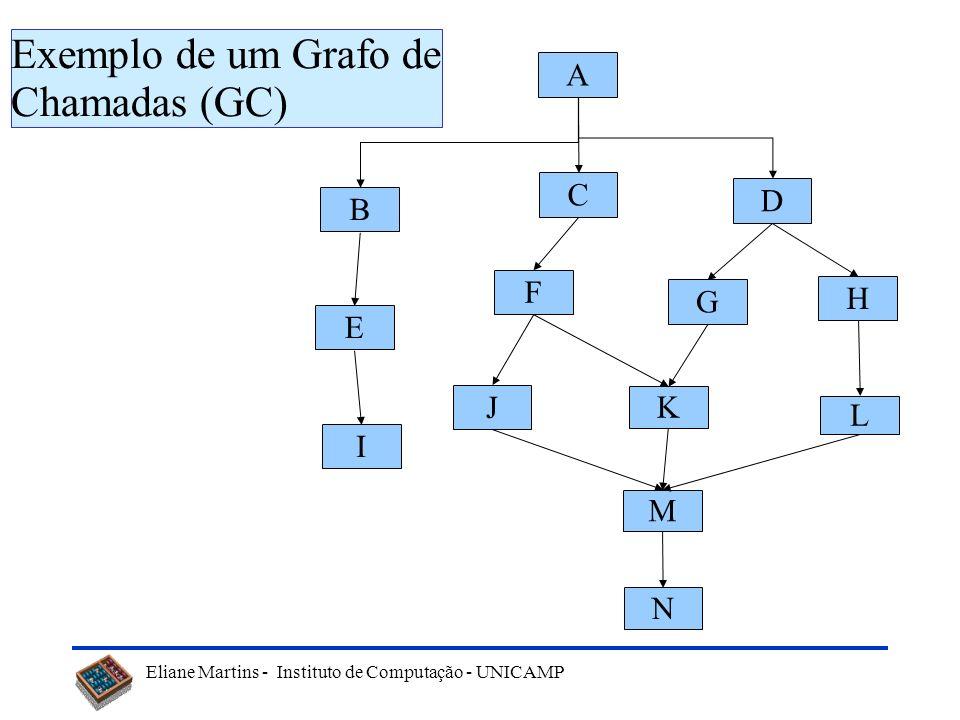 Exemplo de um Grafo de Chamadas (GC)