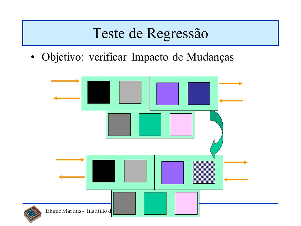 Teste de Regressão Objetivo: verificar Impacto de Mudanças