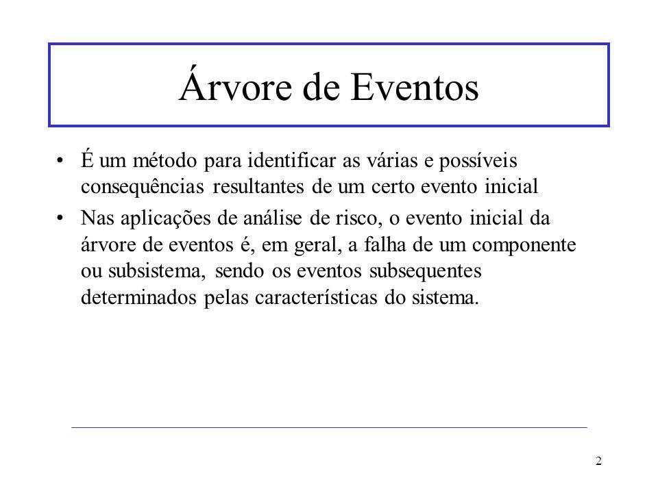 Árvore de Eventos É um método para identificar as várias e possíveis consequências resultantes de um certo evento inicial.