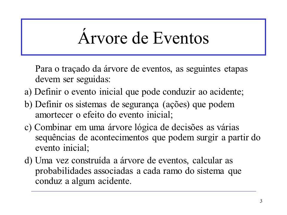 Árvore de Eventos Para o traçado da árvore de eventos, as seguintes etapas devem ser seguidas: