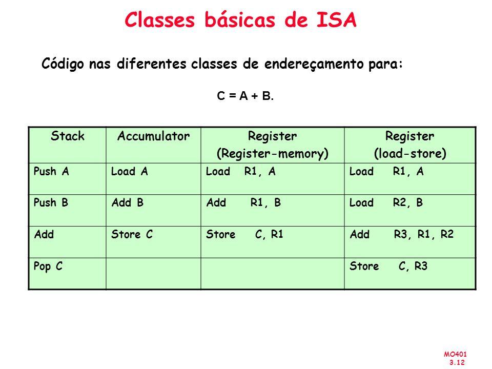 Classes básicas de ISACódigo nas diferentes classes de endereçamento para: C = A + B. Stack. Accumulator.