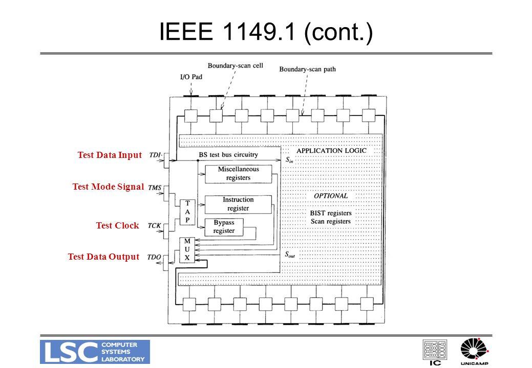IEEE 1149.1 (cont.) Test Data Input Test Mode Signal Test Clock