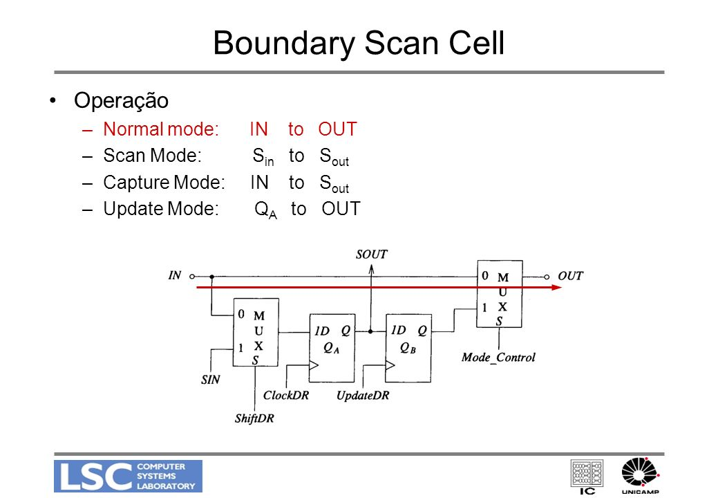 Boundary Scan Cell Operação Normal mode: IN to OUT