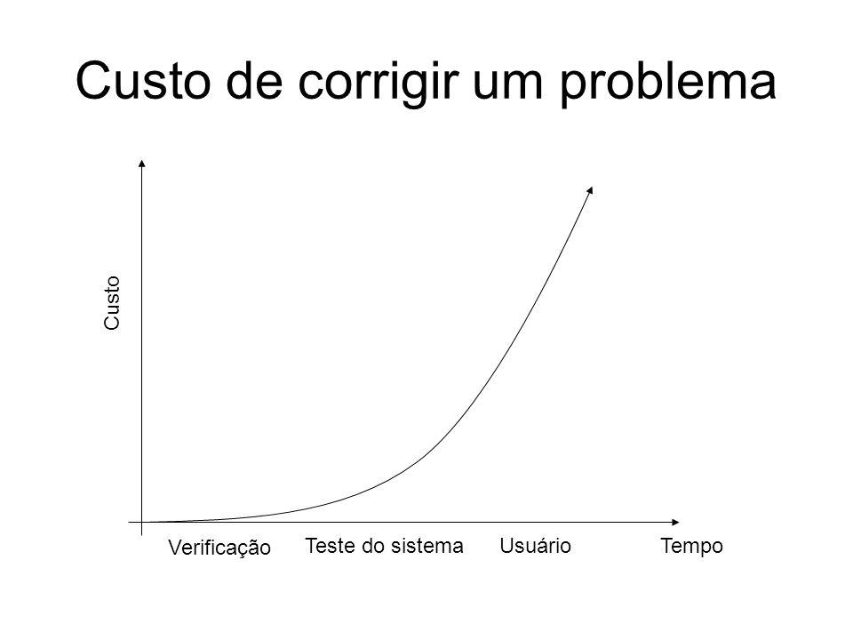 Custo de corrigir um problema