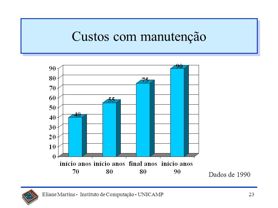 Custos com manutenção Dados de 1990