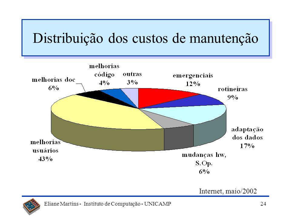 Distribuição dos custos de manutenção