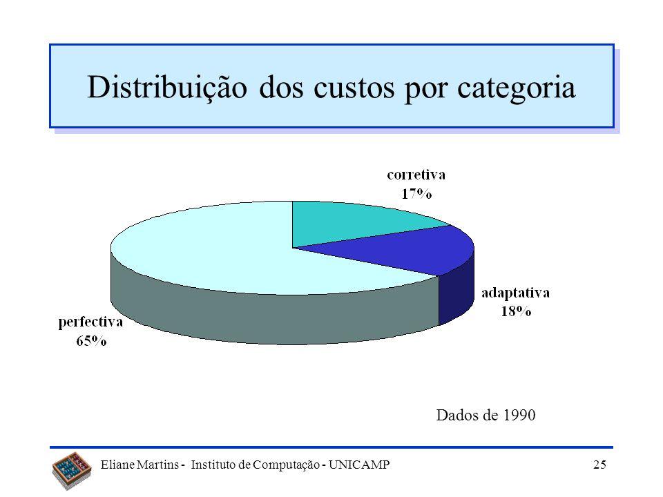 Distribuição dos custos por categoria