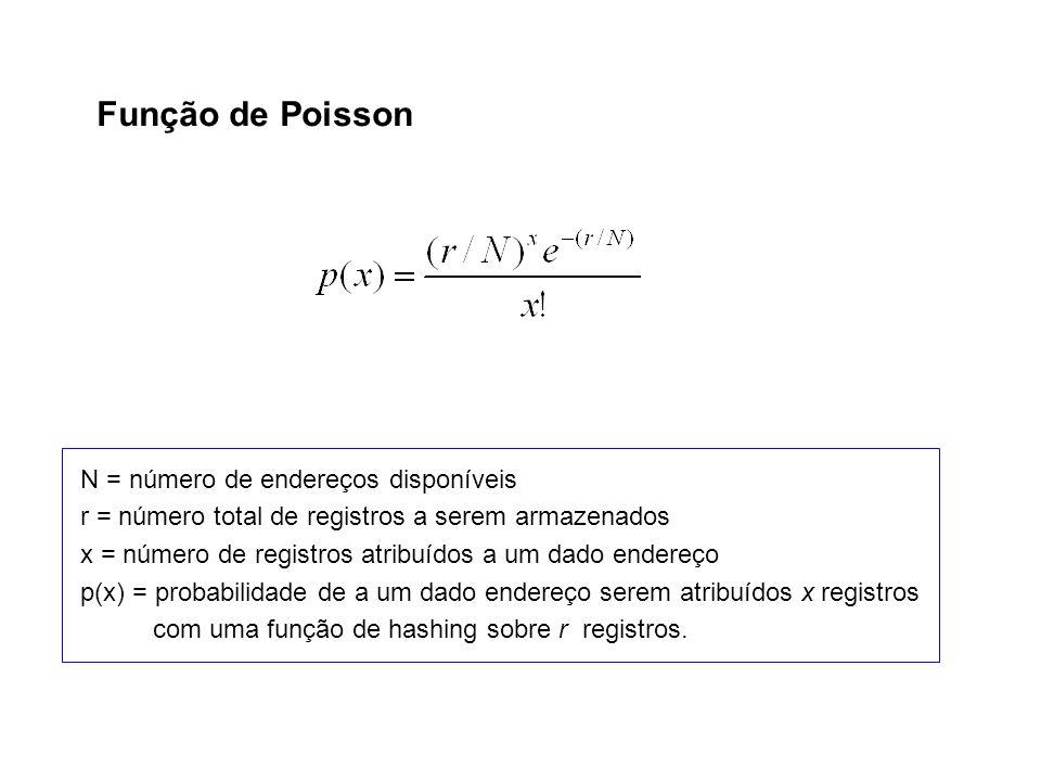 Função de Poisson N = número de endereços disponíveis