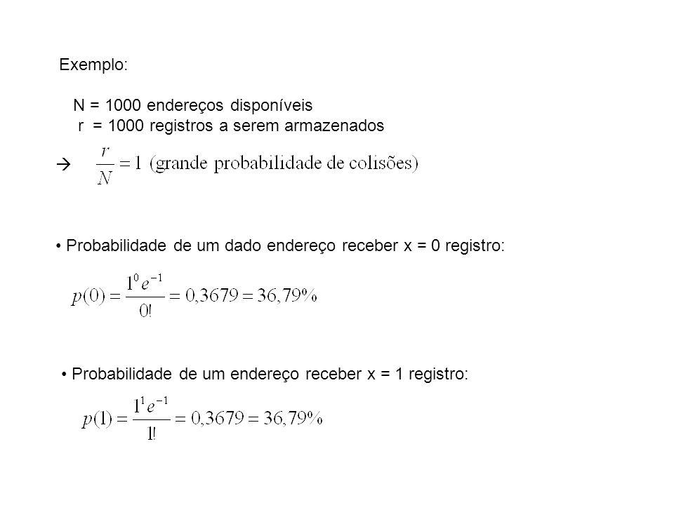 Exemplo: N = 1000 endereços disponíveis. r = 1000 registros a serem armazenados.  Probabilidade de um dado endereço receber x = 0 registro:
