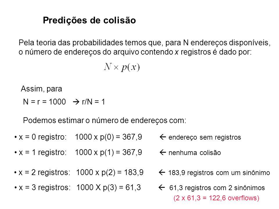 Predições de colisão Pela teoria das probabilidades temos que, para N endereços disponíveis,