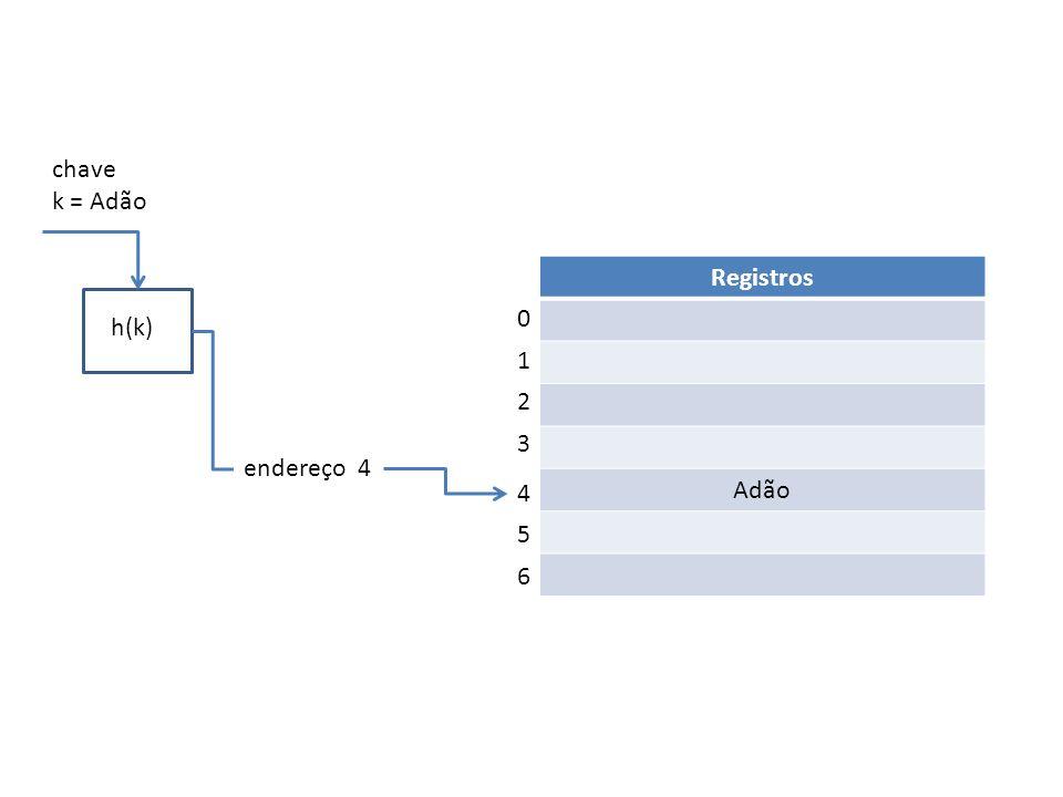 chave k = Adão Registros Adão h(k) h(k) 1 2 3 endereço 4 4 5 6