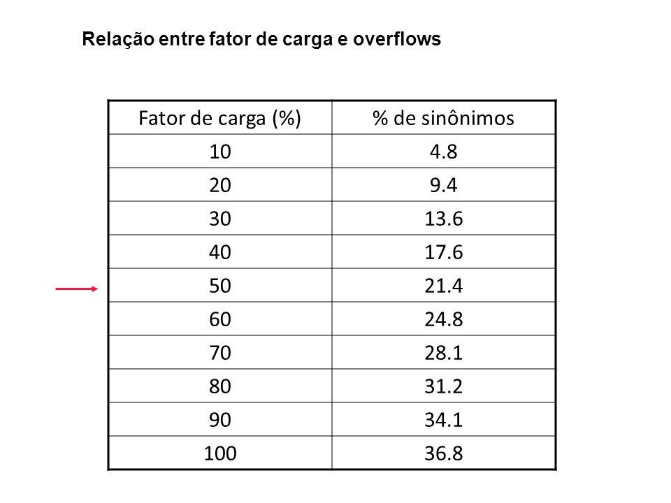 Fator de carga (%) % de sinônimos 10 4.8 20 9.4 30 13.6 40 17.6 50