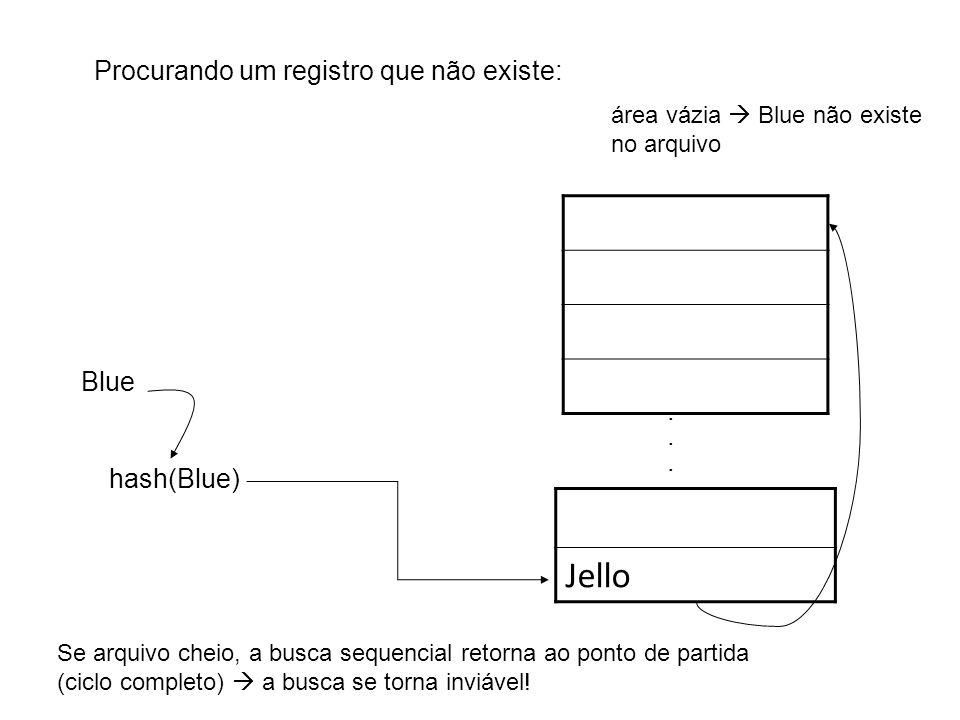 Jello Procurando um registro que não existe: Blue . hash(Blue)