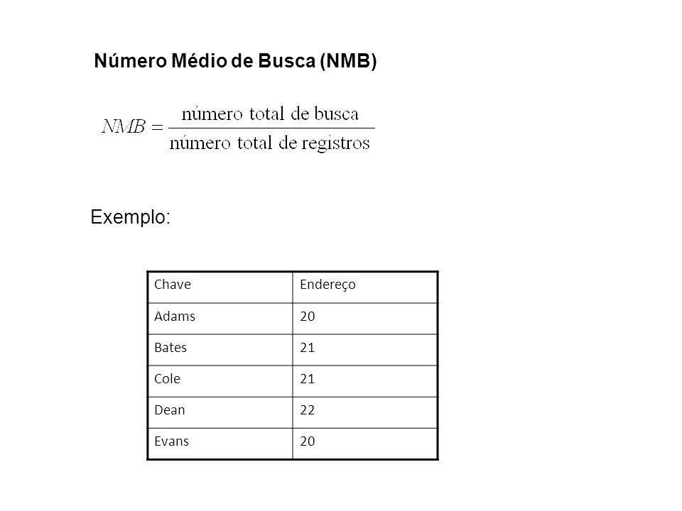 Número Médio de Busca (NMB)
