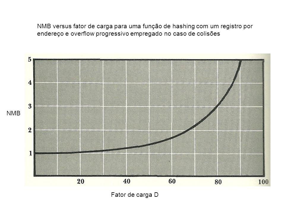 NMB versus fator de carga para uma função de hashing com um registro por