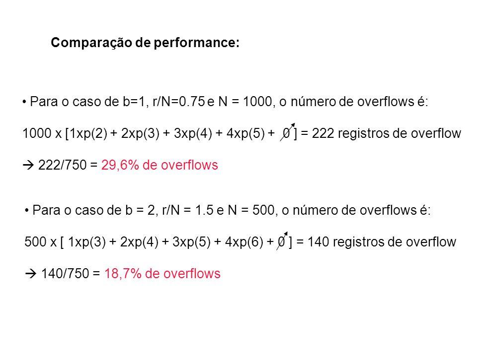 Comparação de performance: