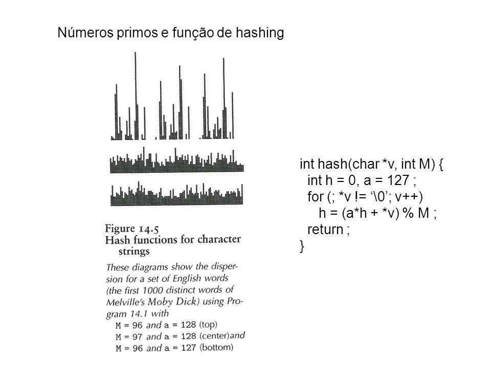 Números primos e função de hashing