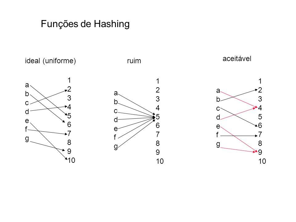 Funções de Hashing aceitável ideal (uniforme) ruim 1 2 3 4 5 6 7 8 9