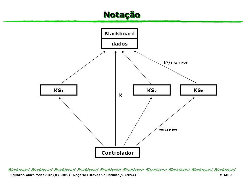 Notação Blackboard dados lê/escreve KS1 KS2 KSn lê escreve Controlador